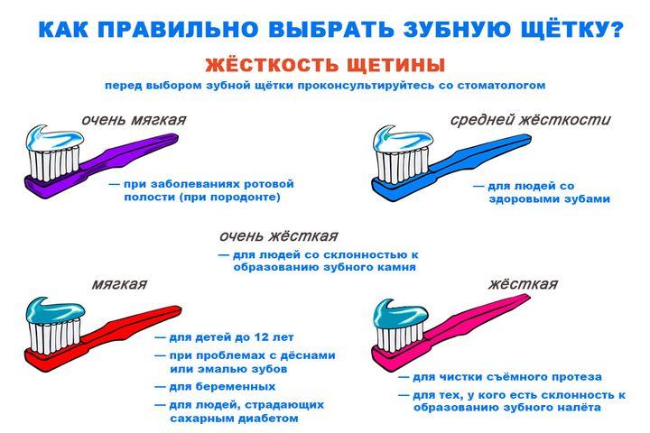 Жесткость щетины зубной щетки